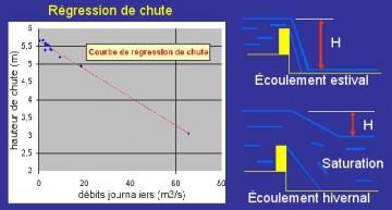 Qu 39 est ce que la regression de chute le moulin du pont de l 39 etang cluny - Qu est ce qu un pont thermique ...